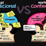 ¿Por qué es importante saber qué es el marketing de contenidos?