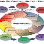 Cómo crear una estrategia de Marketing Digital de 360 grados