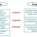 Diferencias entre Isapre y Fonasa en Chile